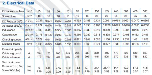 XLPE SWA Three Core Cable 8.7 to 15 KV