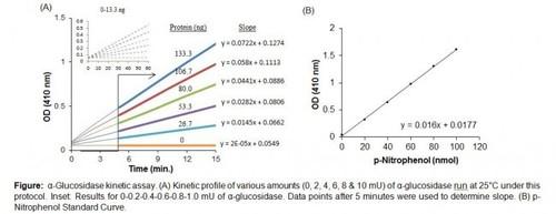 α-Glucosidase Activity Colorimetric Assay Kit