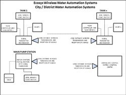 Wireless Water Management System