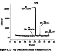 Zirconia thermal spray powder
