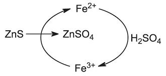 Zinc (impurities)