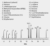 Gasoline Range Organics (GRO)