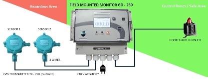 Digital Gas Monitor