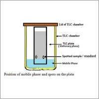 Testing Over HPTLC instruments