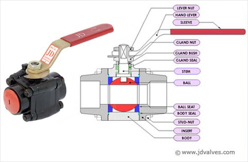 Válvula de esfera de alta pressão de aço forjada