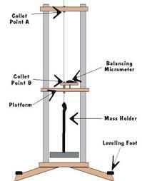 YOUNG'S MODULUS APPARATUS