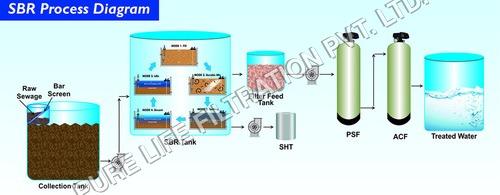 Sewage Treatment Plant Diagram