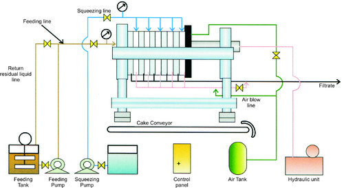 Structure Filter Press