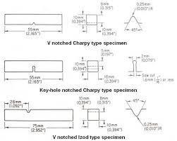 High-energy Charpy V-notch impact specimen