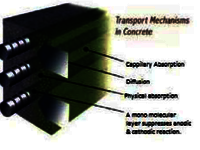 Protection of unexposed steel