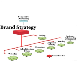 Strategy Branding and Design