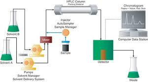 HPLC Gradient System Diagnostics Mix