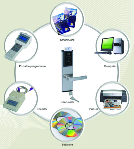Electronic Safety Locks