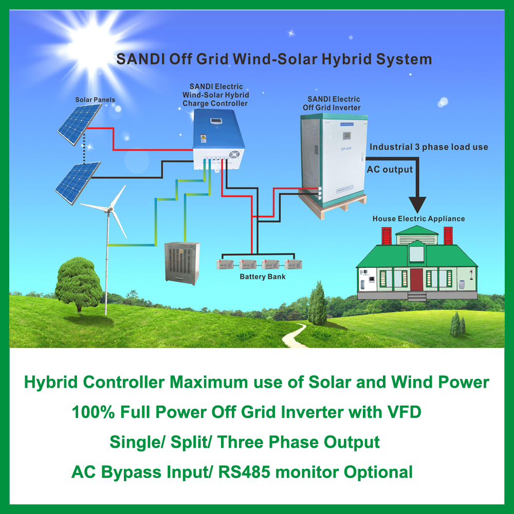 Wind Inverter