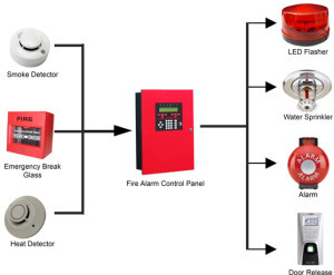 Fire Detection & Protection Service