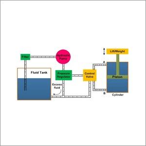 Hydraulic Component Design Consultants