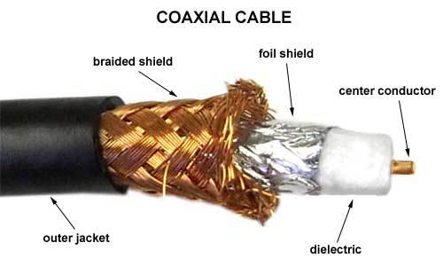 Co-Axial cable
