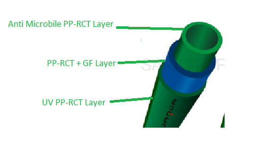 PPRCT FRP Pipes