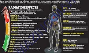 Anti Radiation
