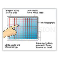 Infrared touch screen technology