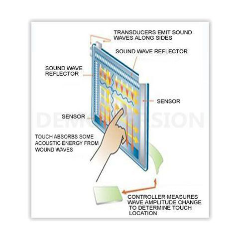 Touch Screens Layers