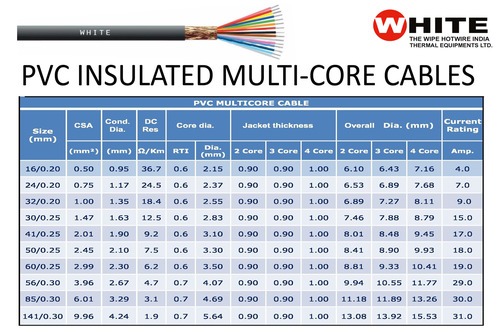 PVC INSULATED MULTI-CORE CABLES