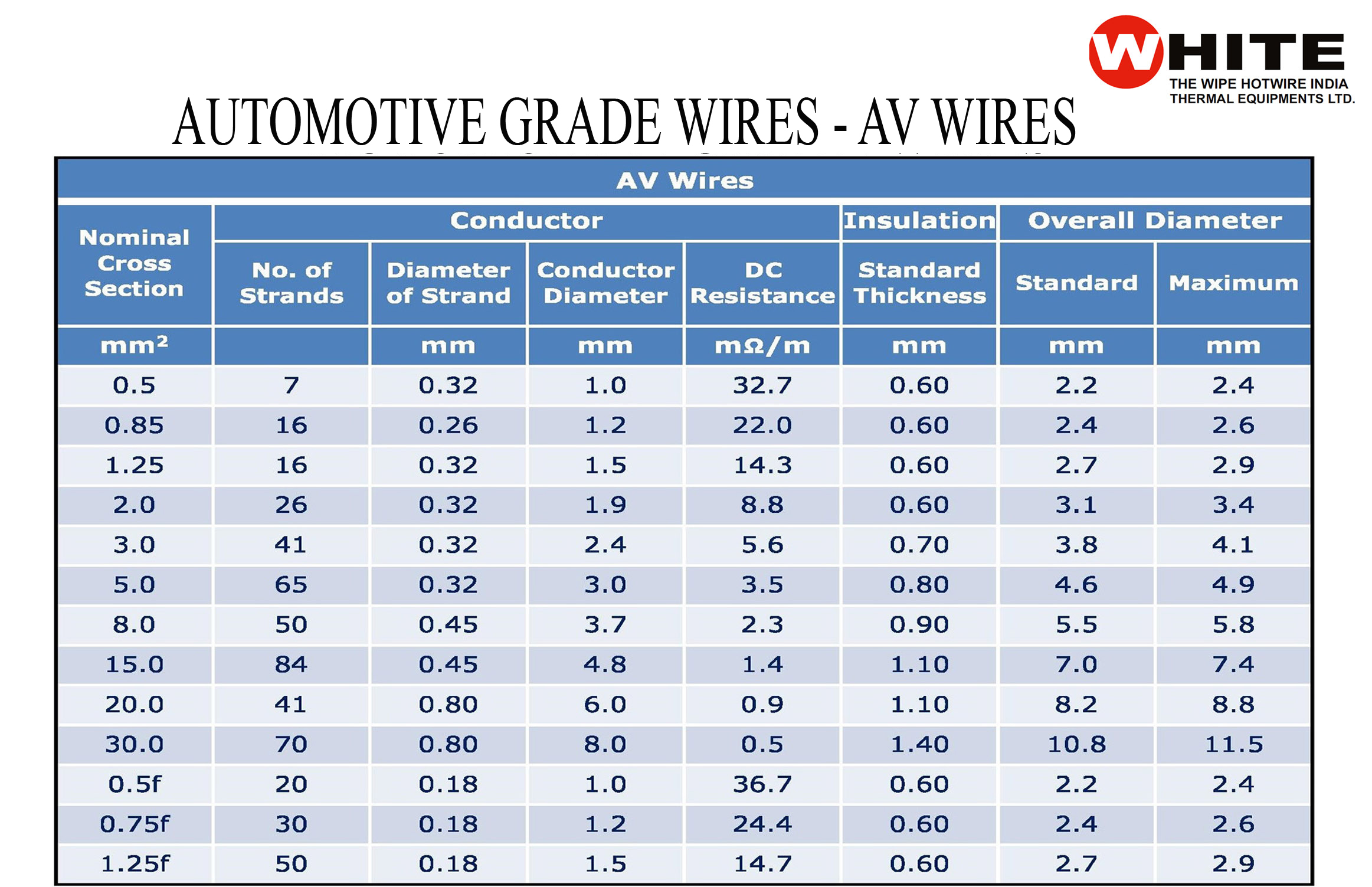 Automobile Grade Wire Manufacturersupplier Auto Wiring Harness Manufacturers India