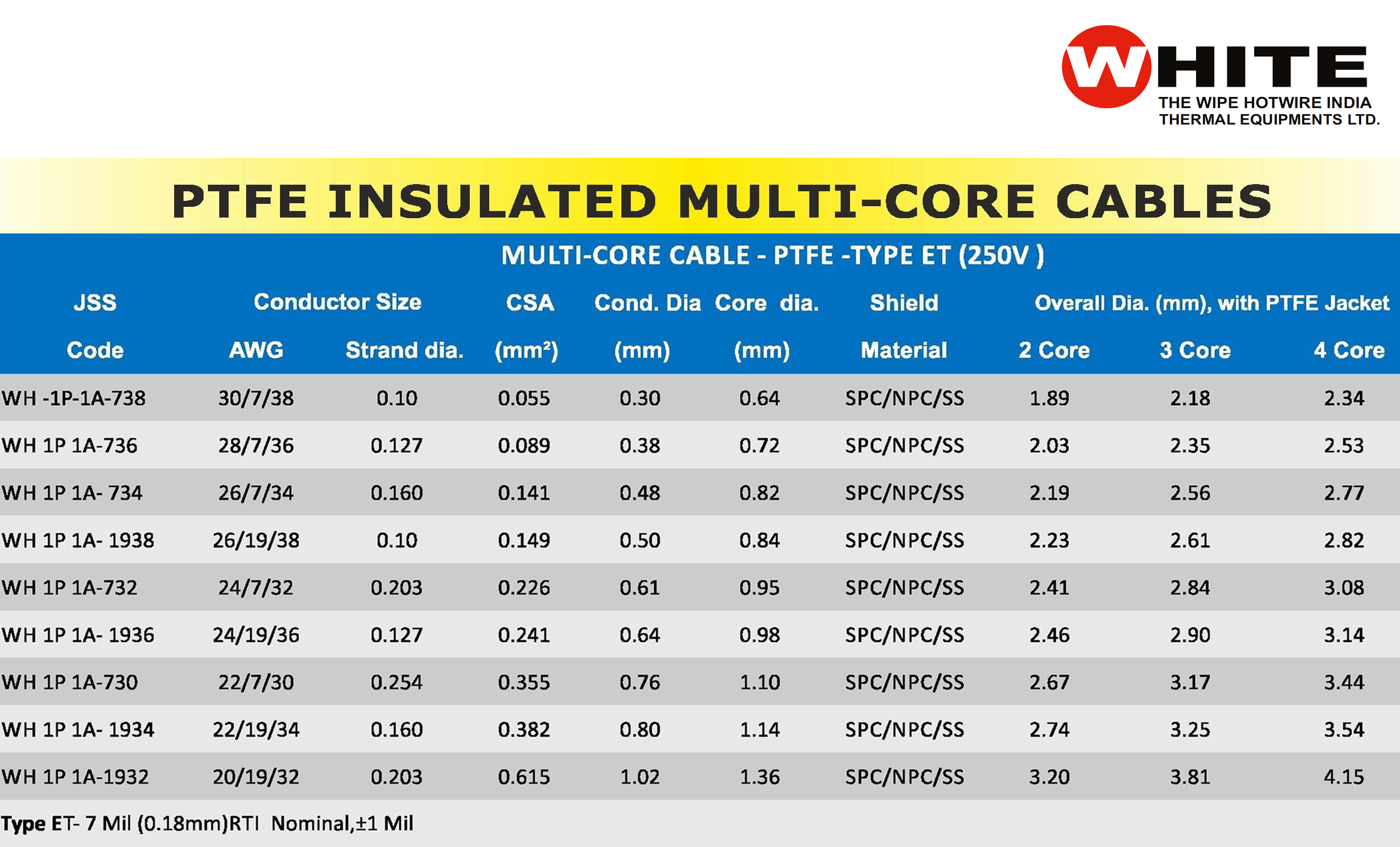 PTFE Insulated Multi Core Cable