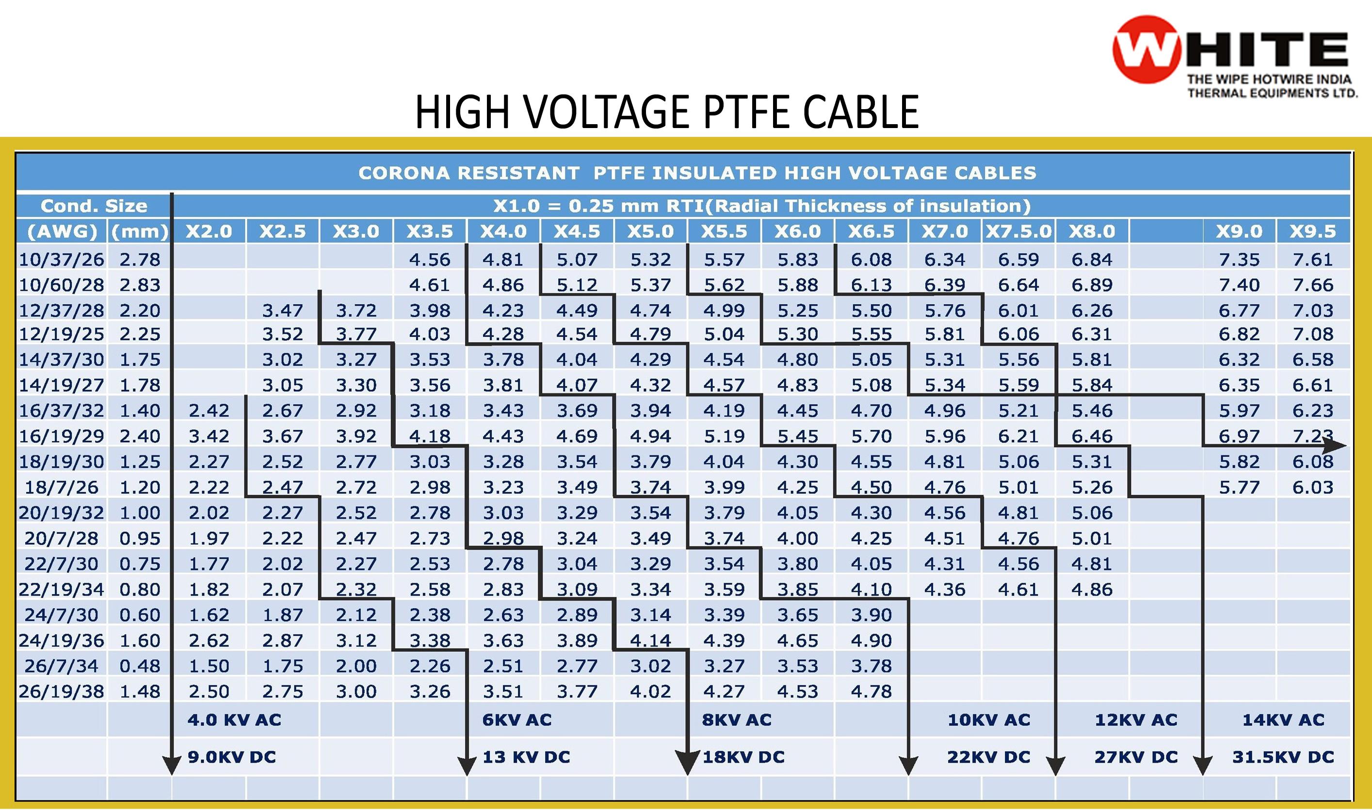 High Voltage PTFE Wires