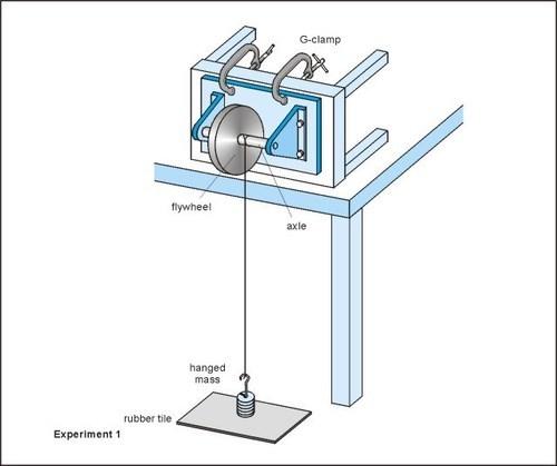 Laboratory Moment of Inertia of Flywheel