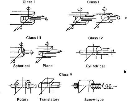 Kinematic Pairs