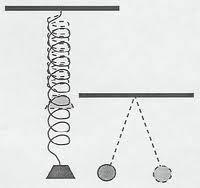 Harmonic Motion (Simple type)
