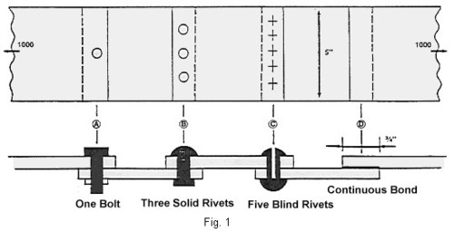 Rivetted Joints
