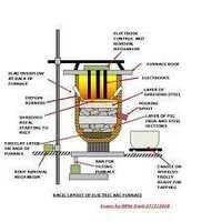 Electric Arc Furnance