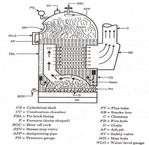 Model Of Cochran Boiler