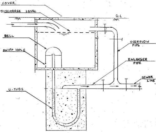 Automatic Flushing Tank