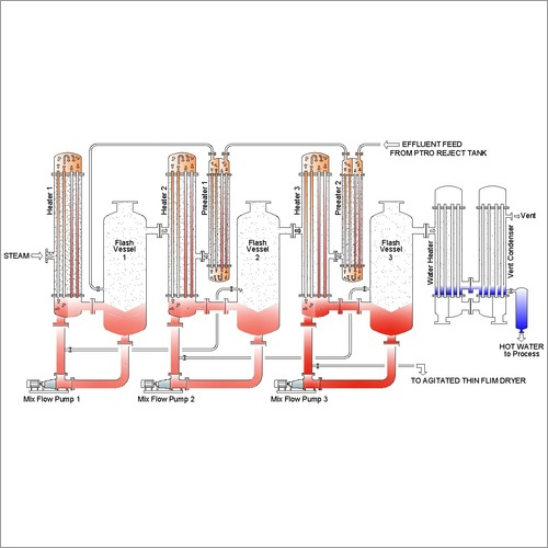 Multi Effect Evaporation Plant (MEE)