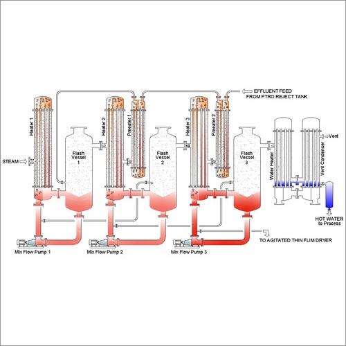 Multi Effect Evaporation Plant (MEE)