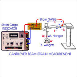 Industrial Strain Measurement