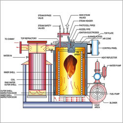 Steam Boiler Test Rig