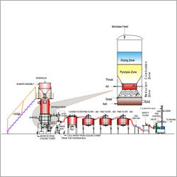 Bio Gasifier - Producer Gas Power Plant