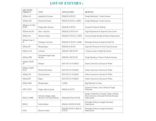 ENZYMES FOR BAKERY/FLOUR/PREMIX/GUAR GUM