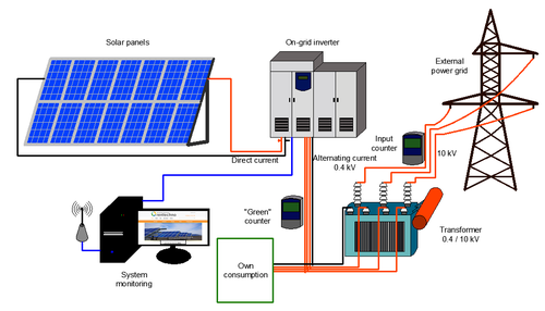 Solar Power Plants (On Grid /Off Grid)