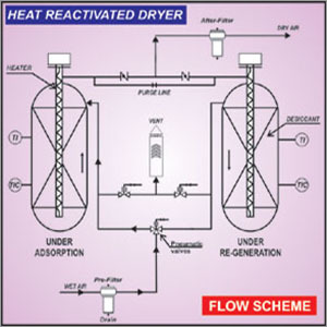Heat Reactivated Type Dryer