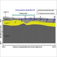 Ground Water Modeling Survey