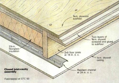 Sound Insulation Plywood