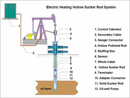 Hollow Sucker Rod Electric Heating Device