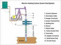 Electric Heating Hollow Sucker Rod System