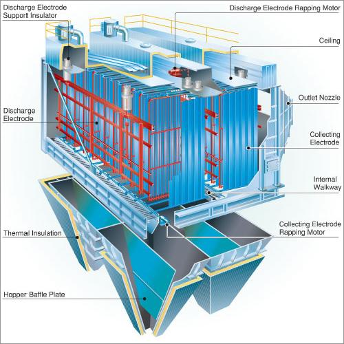 Electro Static Precipitator