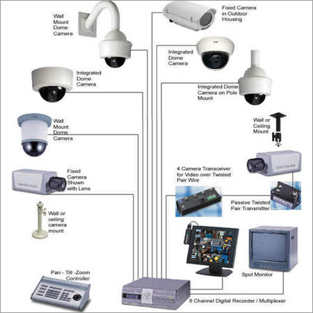 Smart City Surveillance